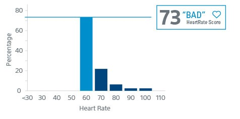Histogram of HR Score for typical chronotropic incompetence patient