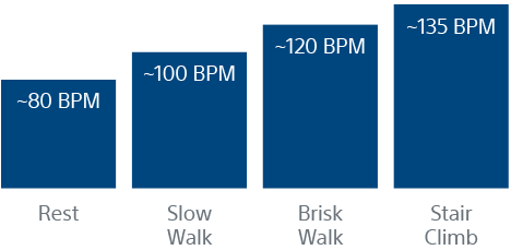 Typical necessary heart rate for activity