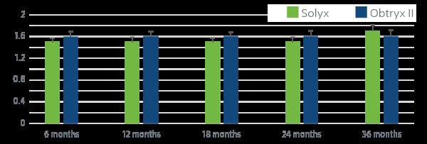 Patient Global Impression of Improvement (PGI-I)