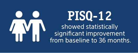 PISQ showed statistically significant improvement from baseline to 36 months.