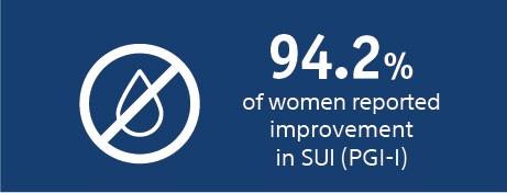 94.2% of women reported improvement in SUI (PGI-I)