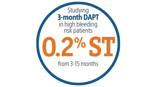 Studying 3-month DAPT in high bleeding risk patients