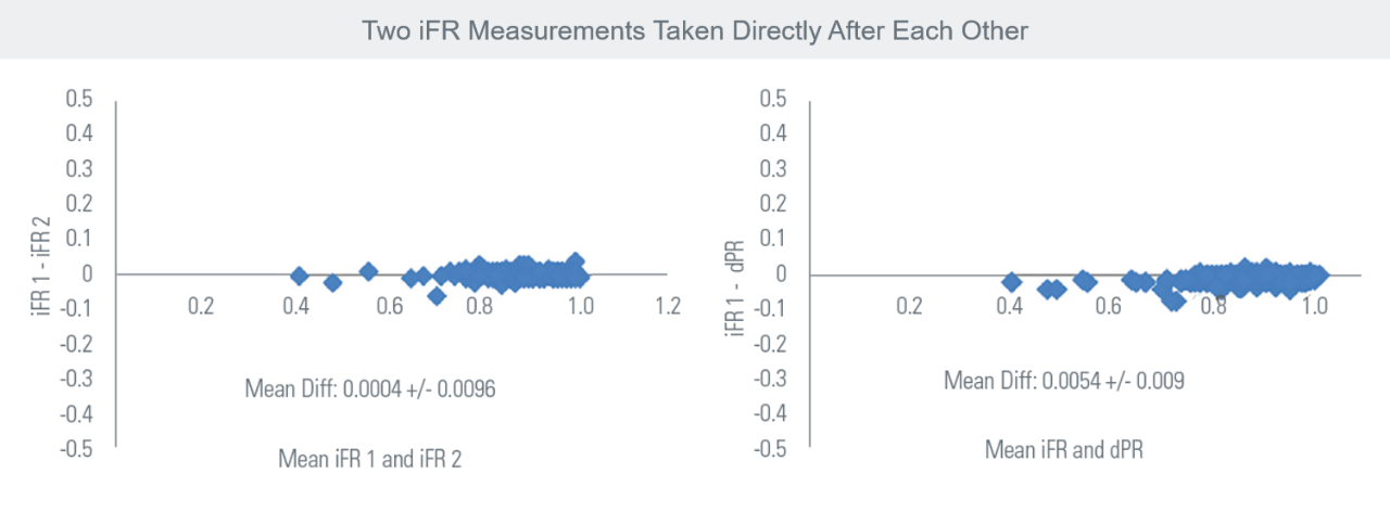 Two iFR Measurements Taken Directly After Each Other