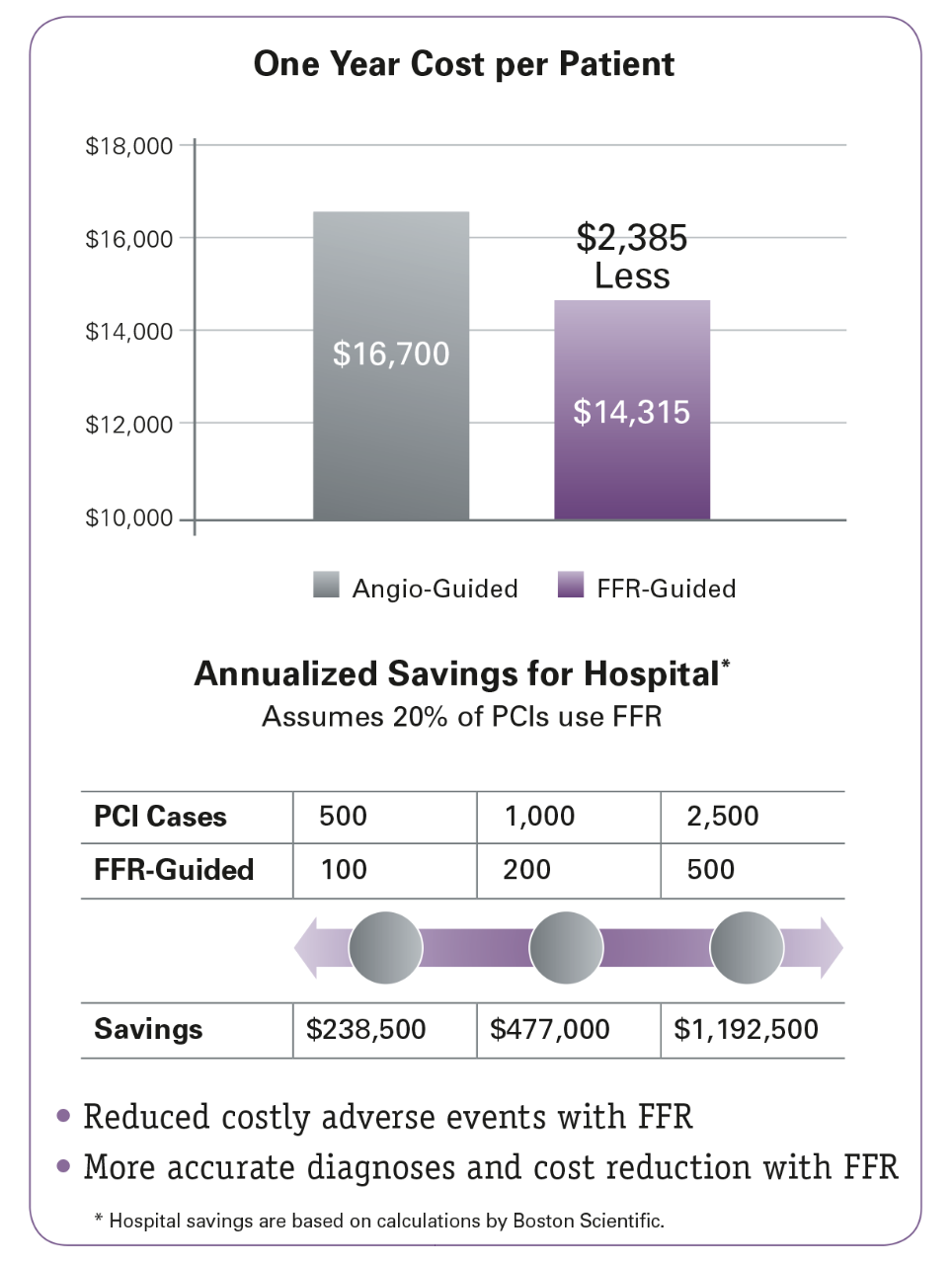 Savings of $2,385/patient over one year in patients with multi-vessel disease.
