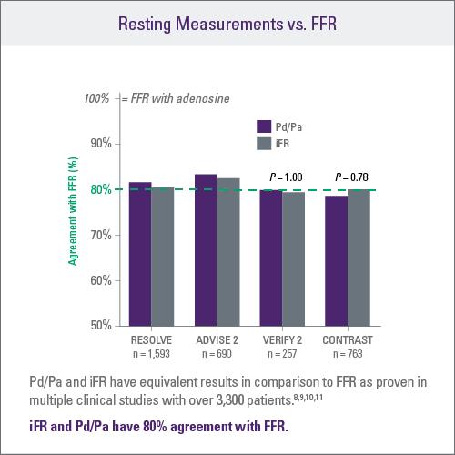 Resting Measurements vs. FFR