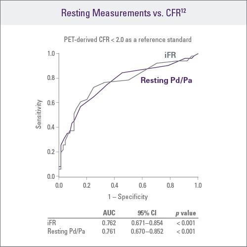 Resting Measurements vs. CFR<sup>12</sup>