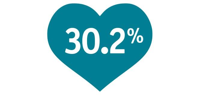 30.2%