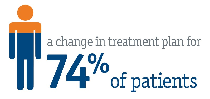 A change in treatment plan for 74% of patients