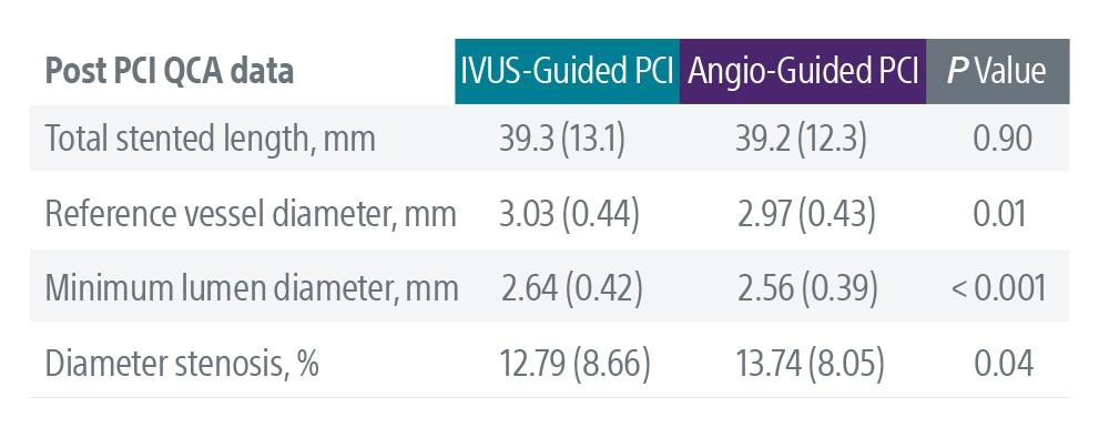 Post-PCI QCA Data
