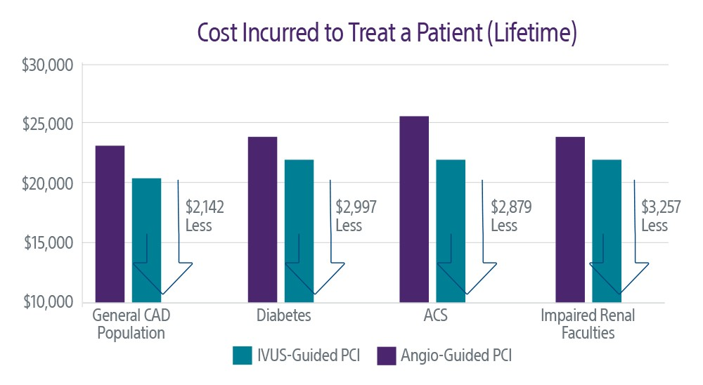Cost Incurred to Treat a Patient