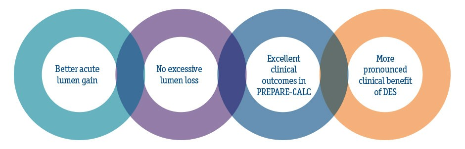 Better acute lumen gain, No excessive lumen loss, Excellent clinical outcomes in PREPARE-CALC, More pronounced clinical benefit of DES