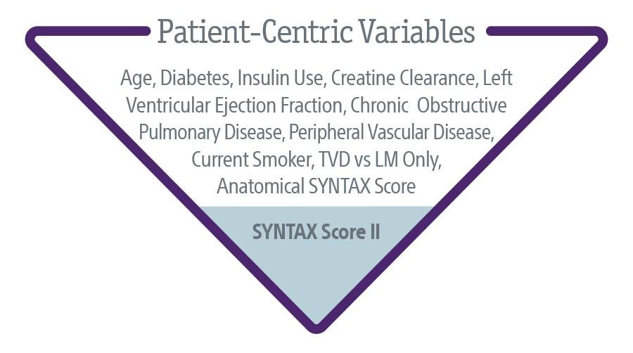 Patient-Centric Variables