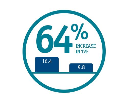 64 Percent Increase in TVF