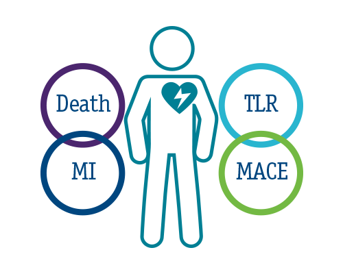 Moderate to sever calcium creates a significantly higher chance of complications like MI, TLR, MACE and death.1