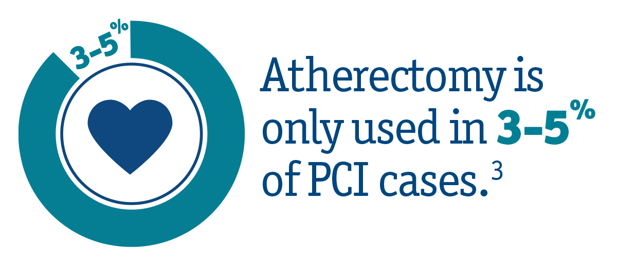 Atherectomy is only used in 1-2% of PCI cases