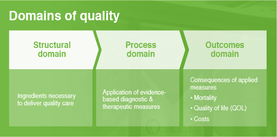 Domains of quality