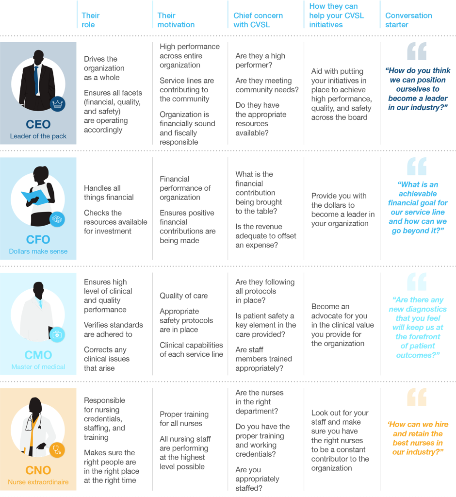 At-a-Glance Guide to Motivating the C-Suite Infographic