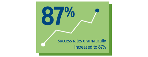 Success rates dramatically increased to 87 percent