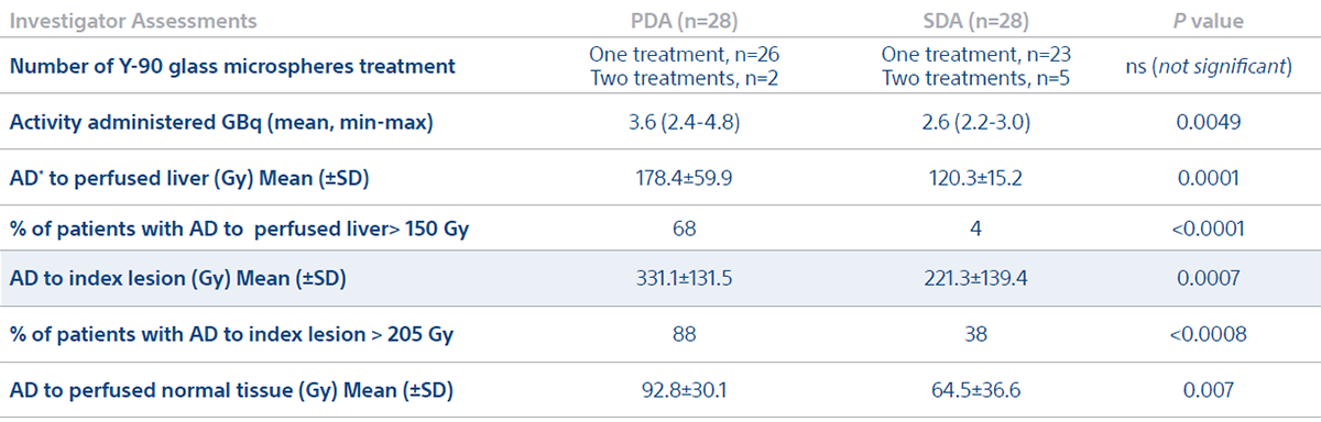 TREATMENT CHARACTERISTICS AND DOSIMETRY (mITT population)