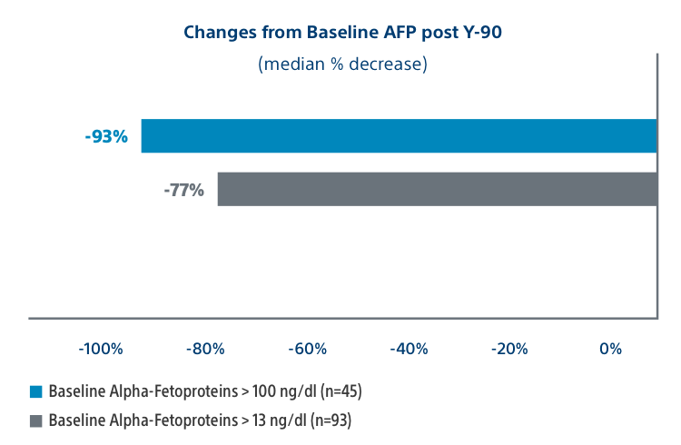 Changes from Baseline AFP post Y-90