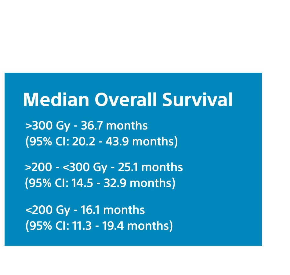 Tumor Absorbed Dose Was Predictive of Overall Survival
