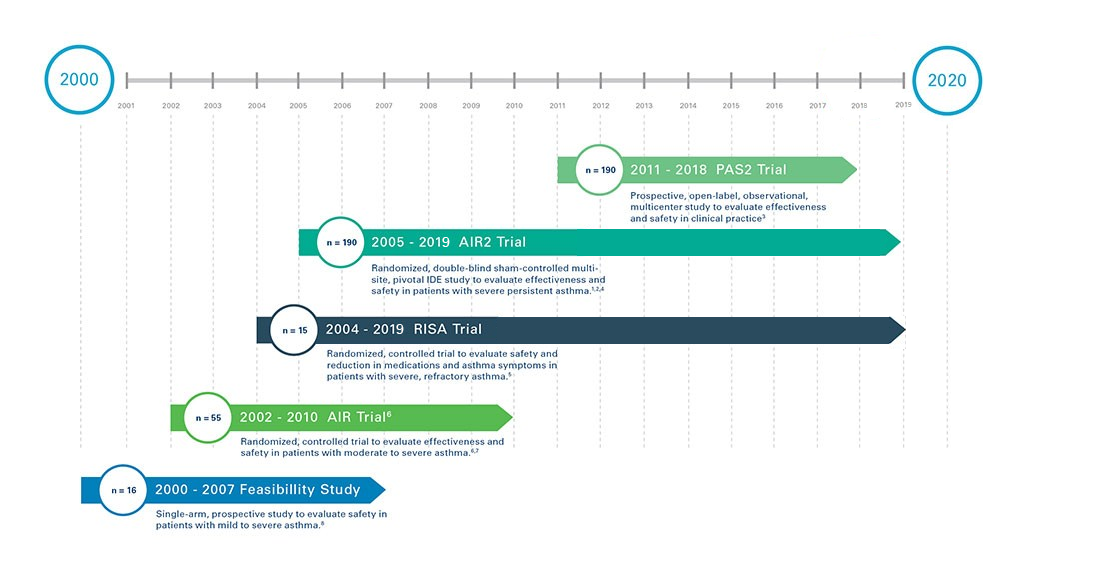clinical research timeline from 2000 to 2020 graphic