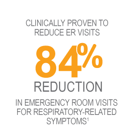 84% reduction in emergency room visits graphic