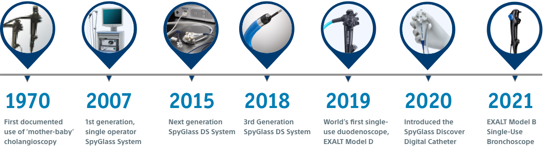 Timeline — 1970, First documented use of 'mother-baby' cholangioscopy; 2007, 1st generation, single operator SpyGlass System; 2015, Next generation SpyGlass DS System; 2018, 3rd generation SpyGlass DS System; 2019, World's fist single-use duodenoscope, EXALT Model D; 2020, Introduced the SpyGlass Discover Digital Catheter