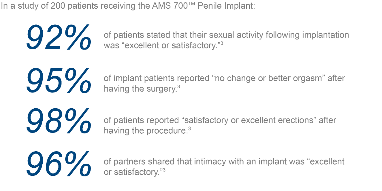 "In a study of 200 patients receiving the AMS 700TM Penile Implant: 92% of patients stated that their sexual activity following implantation was ""excellent or satisfactory.""3 
