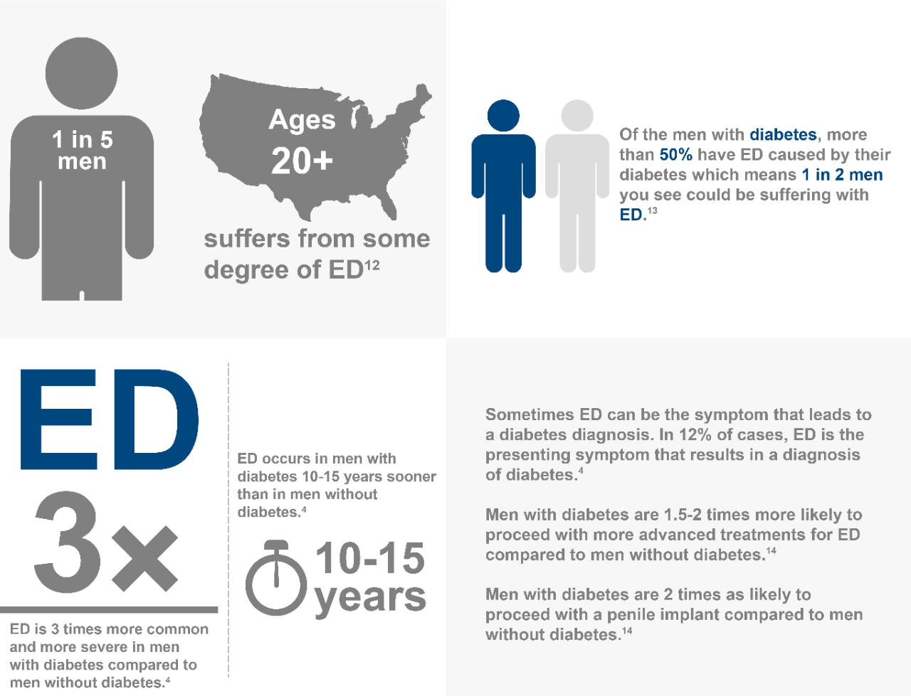 1 in 5 men ages 20+ suffer from some degree of ED > Of the men with diabetes, more than 50% have ED caused by their diabetes which means 1 in 2 men you see could be suffering with ED.