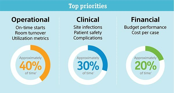 Top Priorities - Operational: On-time starts, Room turnover, Utilization metrics - Approximately 40% of time  Clinical - Site infections, Patient safety, Complications - Approximately 30% of time  Financial - Budget performance, Cost per case, - Approximately 20% of time