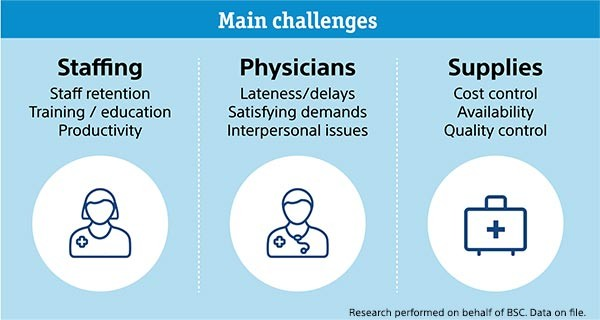 Main OR Challenges: Staffing, Physicians, and Supplies