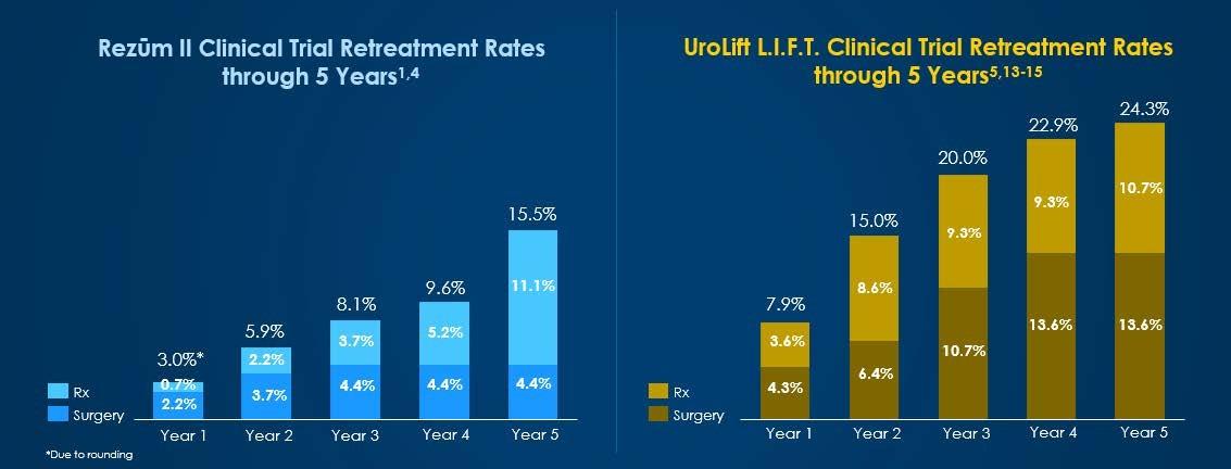 Rezum vs. UroLift clinical trial retreatment rates through 5 years.