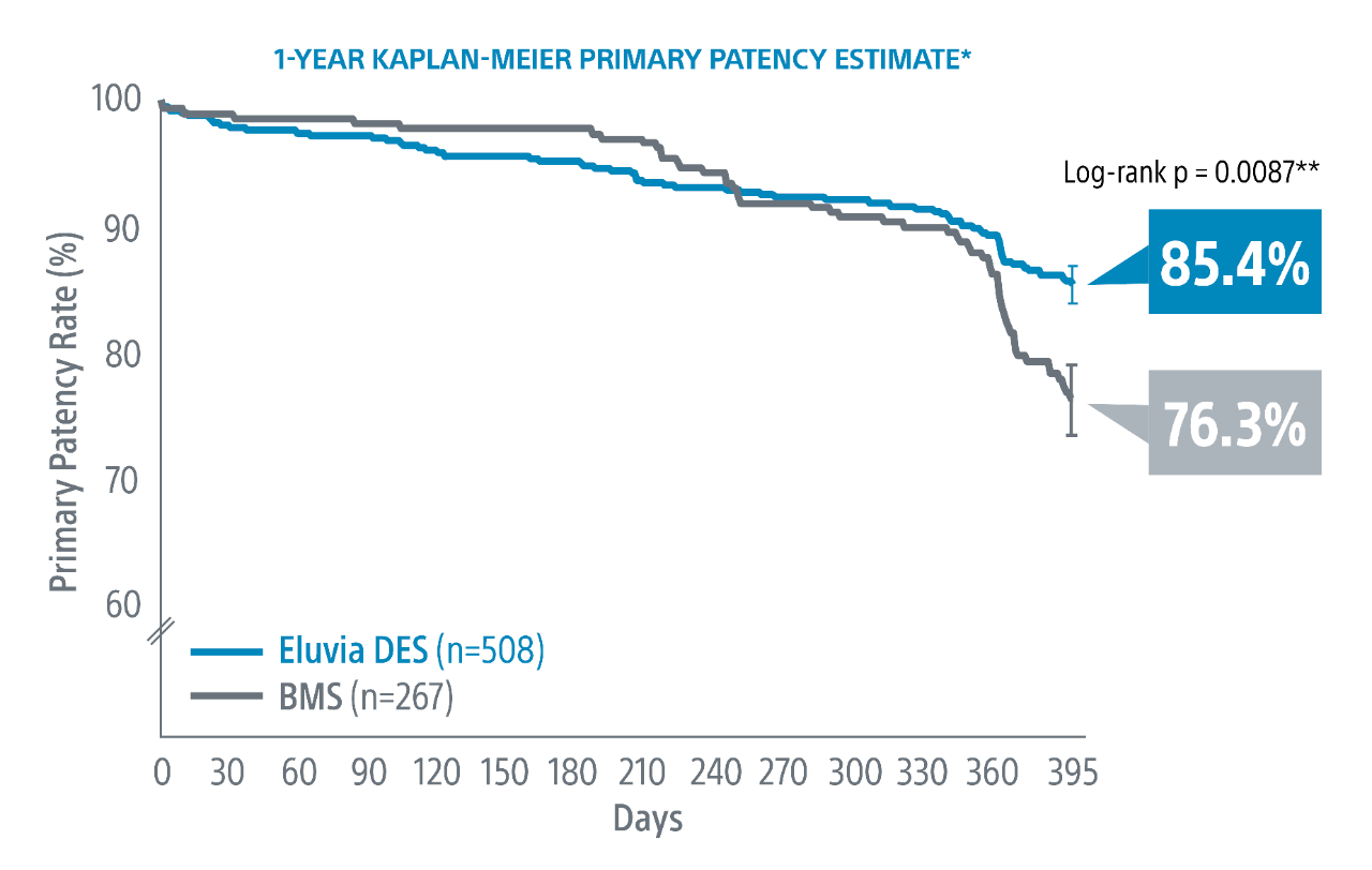 Primary patency rates showing Eluvia with 92.1% and Zilver PTX with 81.8%.