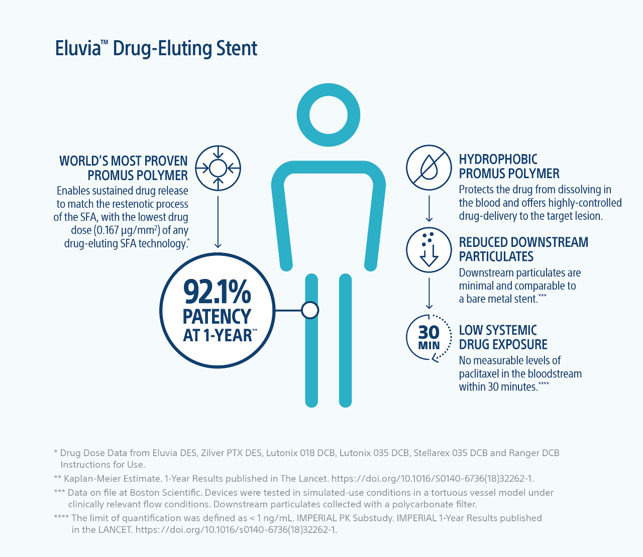 Infographic of Eluvia drug eluting stent illustrating 92.1% patency at one year.