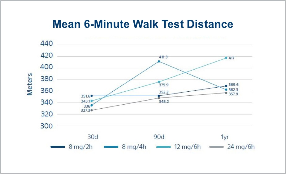 Patients walked further and a greater proportion without symptoms of dyspnea or fatigue at 1-year