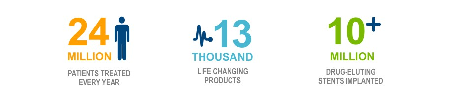 Patient Statistics of Boston Scientific: 24 Million Patients Treated Every Year, 13 Thousand Life Changing Products, 10+ Million Drug-Eluting Stents Implanted