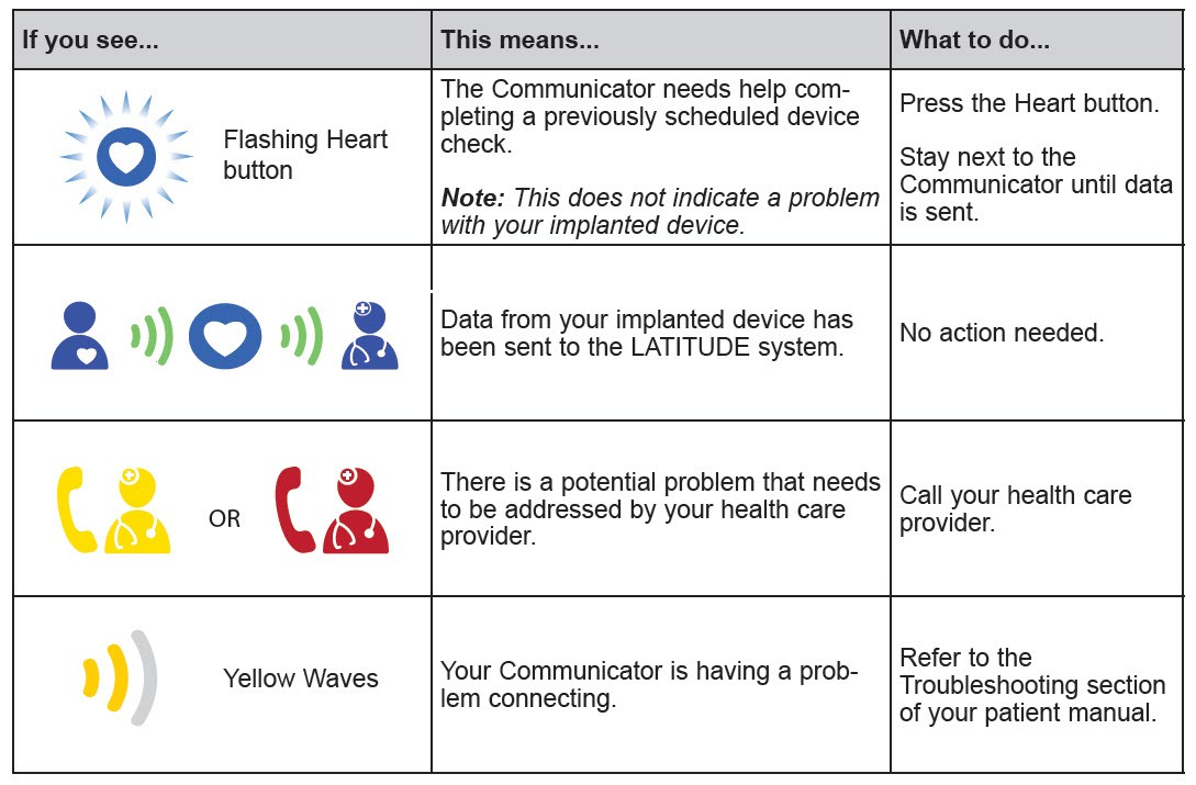 LATITUDE Communicator Indicator Lights and Troubleshooting