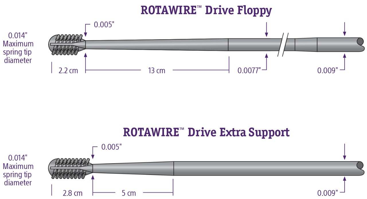 ROTAWire™ Guidewires
