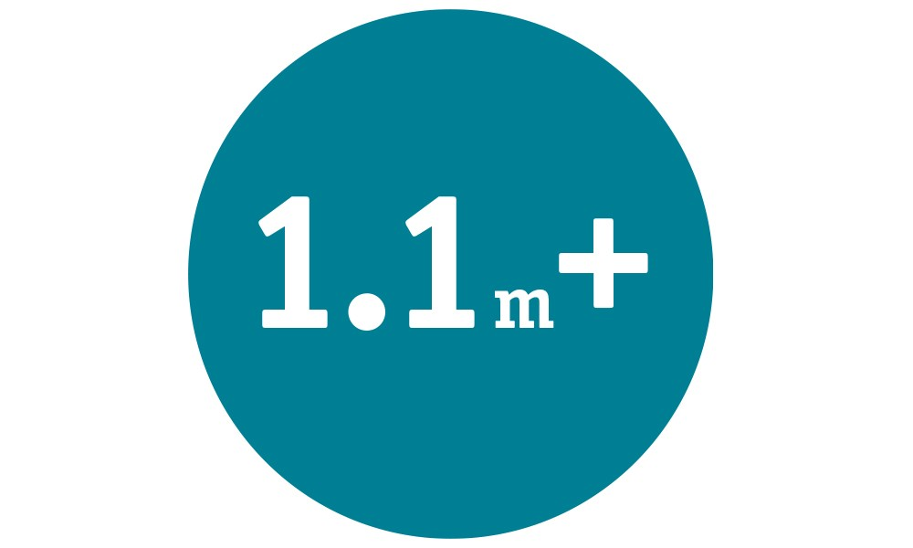 1.1m+ procedures performed worldwide