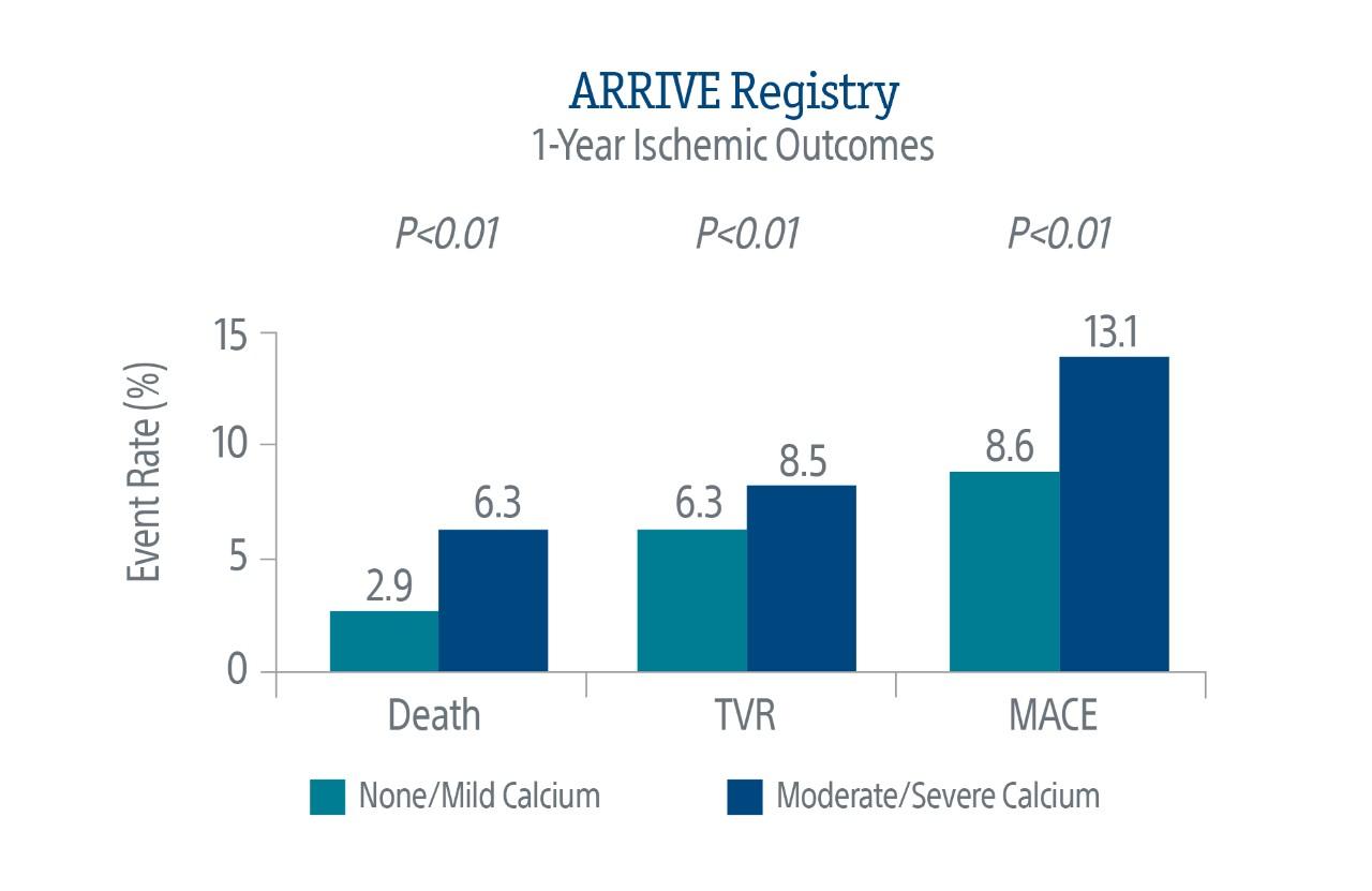 ARRIVE Registry Chart