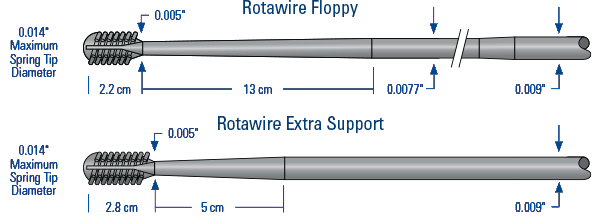 Rotawire Guidewires