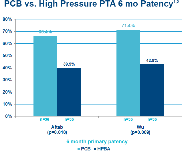 Chart of 6 mo primary patency for peripheral cutting balloons versus high pressure PTA