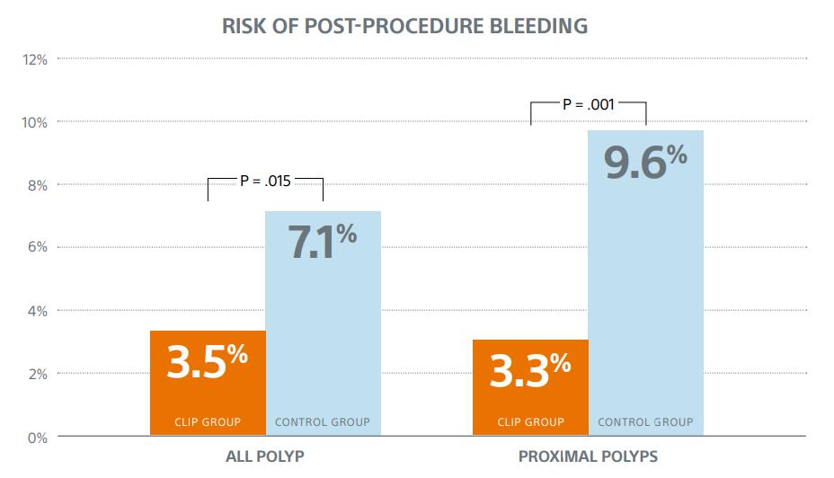 Bleeding risk comparison graph