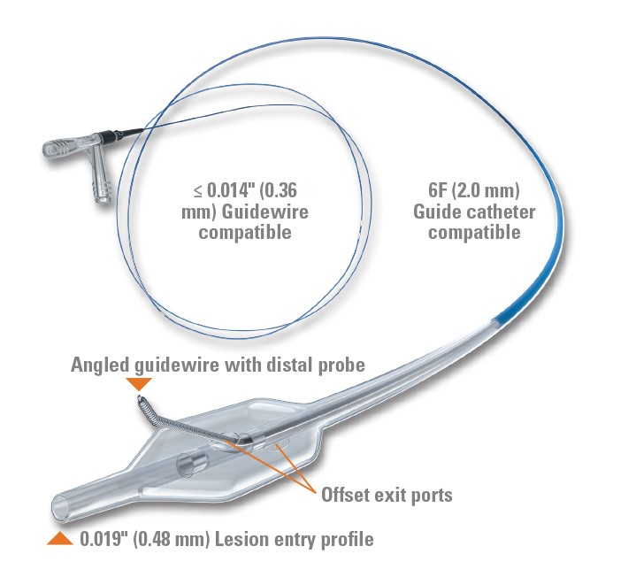 STINGRAY LP Coronary CTO Re-Entry System
