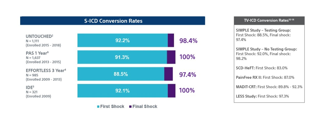 S-ICD-Conversion Rates