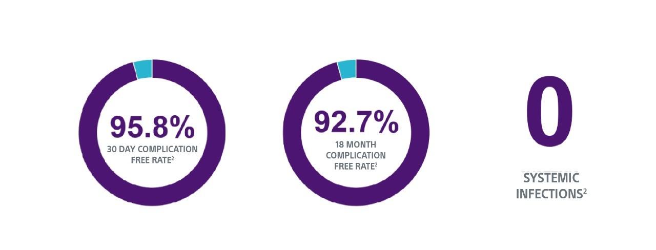 EMBLEM complication rates