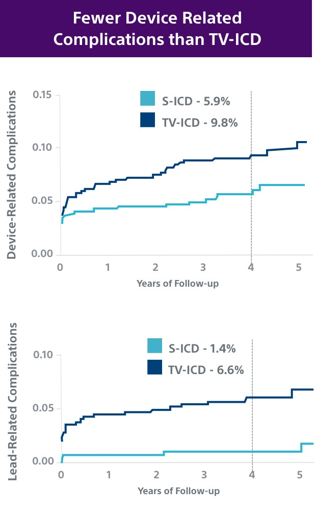 Charts showing S-ICD had fewer device- and lead-related complications than TV-ICD.