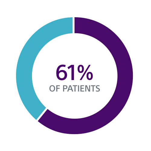 Data visualization showing 61% of patients may have venous stenosis following initial device implantation