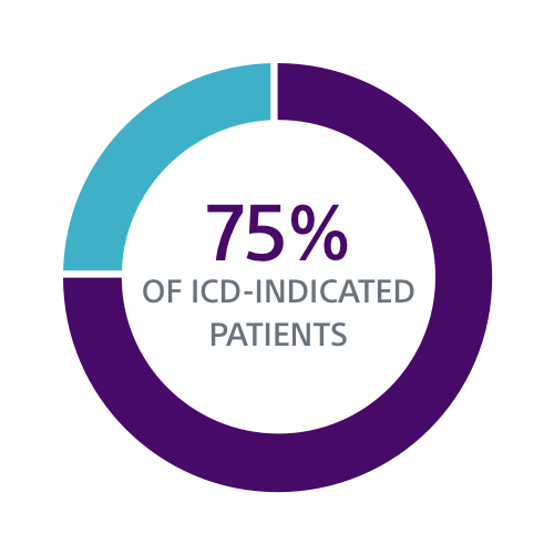 Data visualization showing 75% of ICD-indicated patients have ≥1 comorbidity associated with device infection.